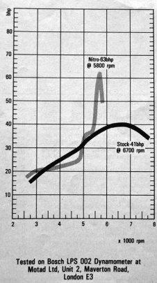 Nitrox power spike